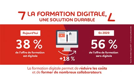 La formation digitale en chiffres