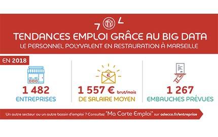 Tendances emploi : le personnel polyvalent en restauration à Marseille
